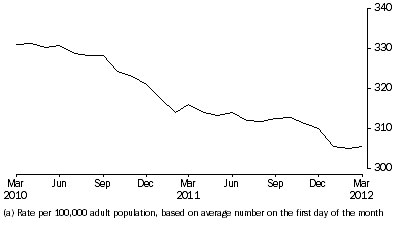 Graph: Community-based corrections rate, per month