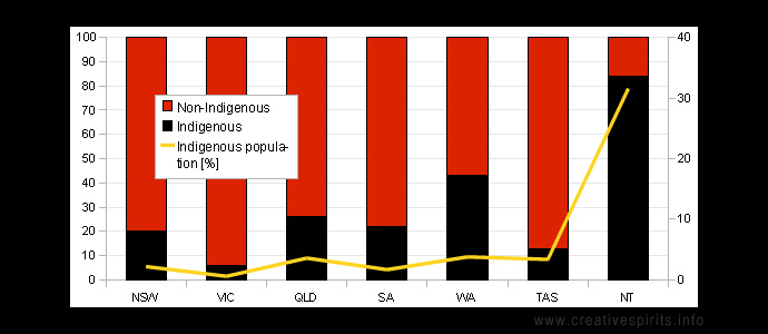 on average indigenous australians essay A review of engagement of indigenous australians within mental health and substance abuse services stacey l berry and trevor p crowe illawarra institute for mental health, university of wollongong, new south wales, australia abstract substance misuse is a significant issue in australia, and a large proportion of individuals with.