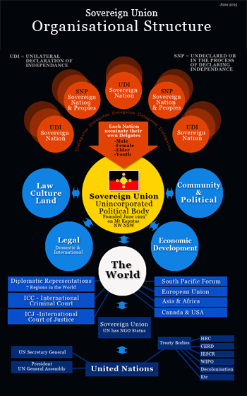 Sovereign Union Organisational Structure